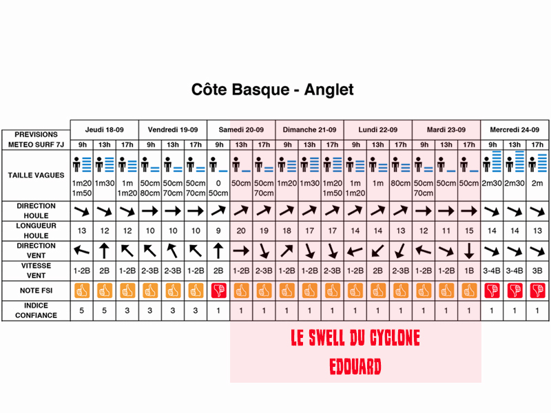 previsions houle cyclone edouard anglet
