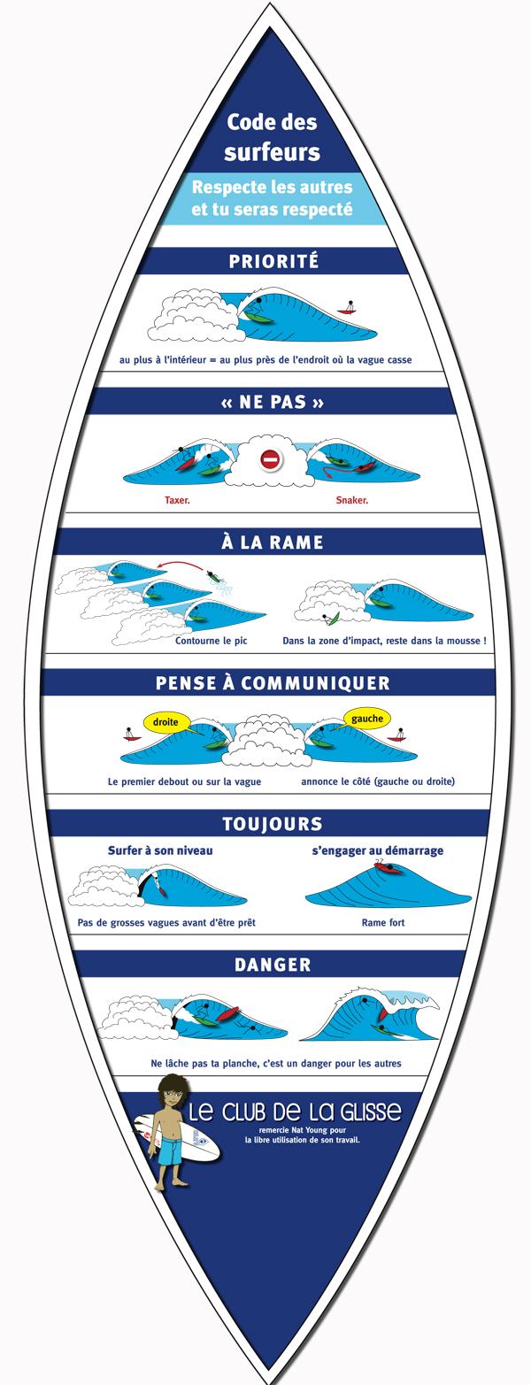 le code du surfeur