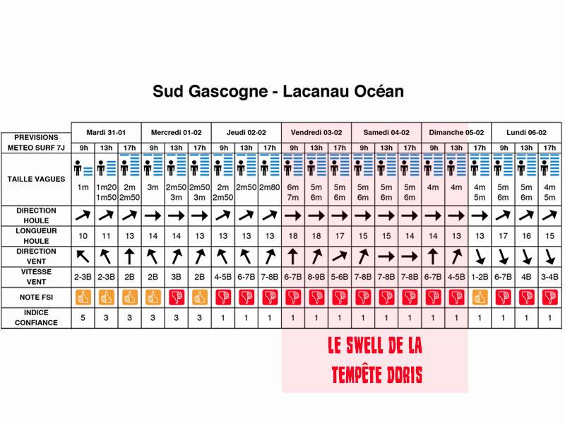 swell xl lacanau 03-04 février