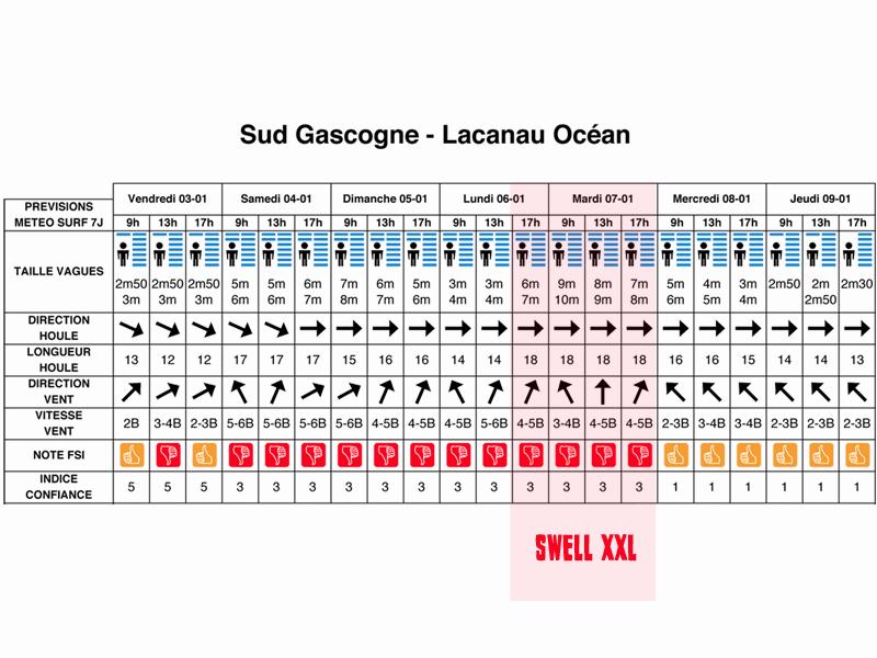 previsions lacanau swell xxl mardi 07 janvier