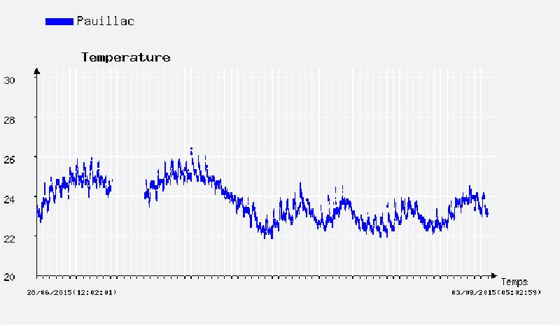 temperature-de-leau-pauillac
