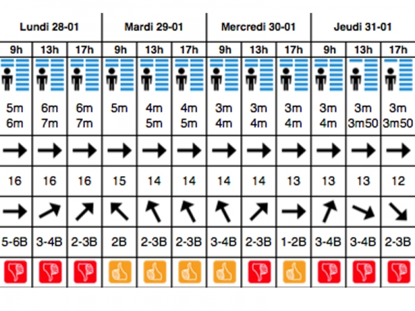 prévisions surf anglet