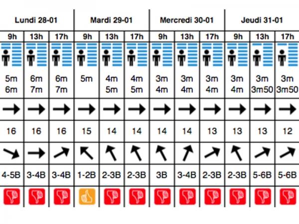 prévisions surf lacanau