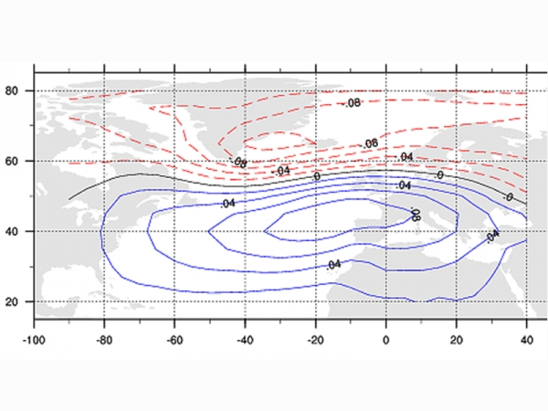 oscillation nord atlantique