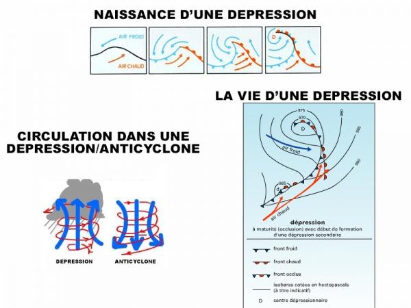Les dépressions et la houle - Explications