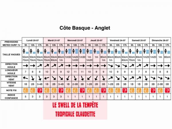 Claudette - Swell du 21-22-23 juillet