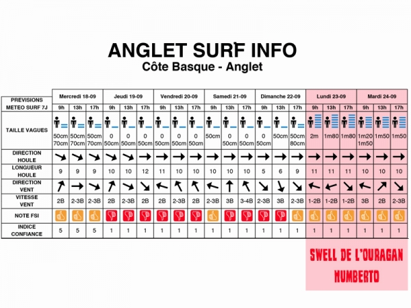 Ouragan Humberto - Swell du 23 au 28 septembre