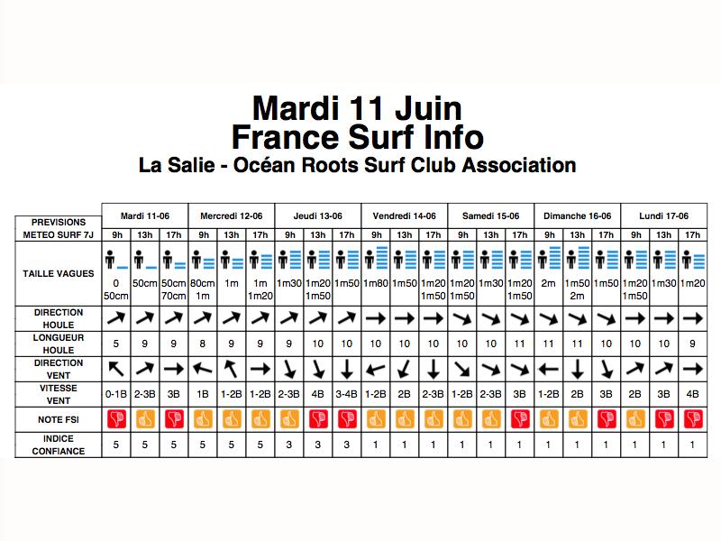 previsions surf competition la salie