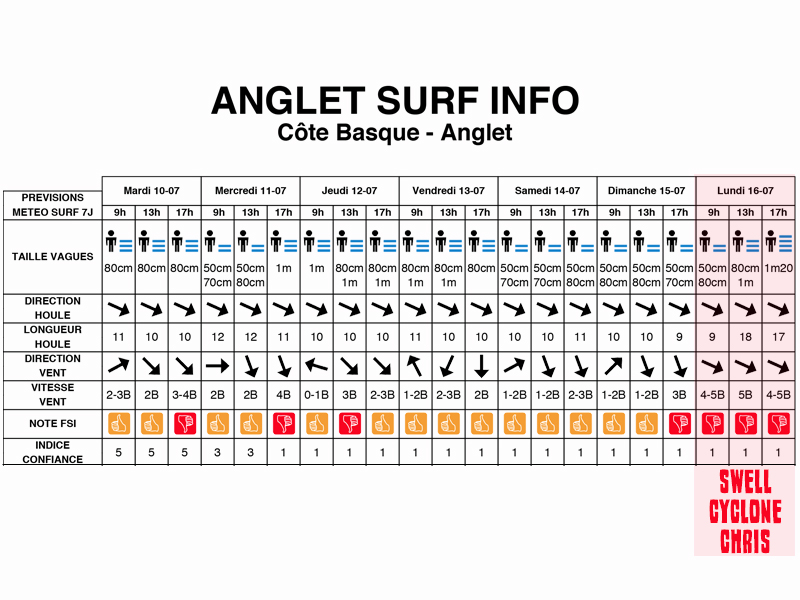 cyclone chris swell anglet