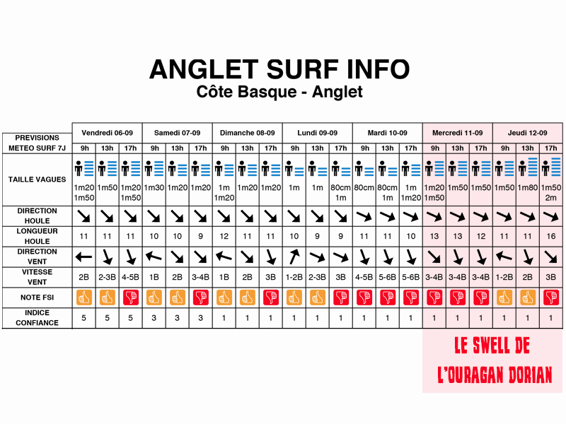 ouragan dorian swell