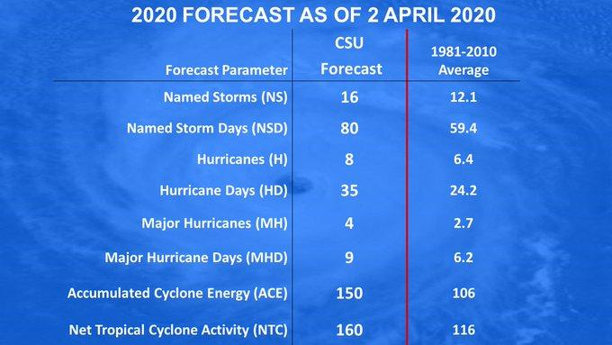 prévisions saison cycloniques atlantique 2020